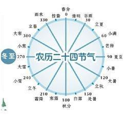中国古代劳动人民创造的24节气并不是凭空想象的,而是十分科学的。因为一年中二十四节气的时序变化,也