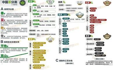 中国茶叶种类