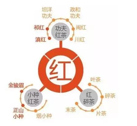 中国六大茶叶的基本分类是什么?